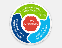 systeme marketing immobilier automatisé